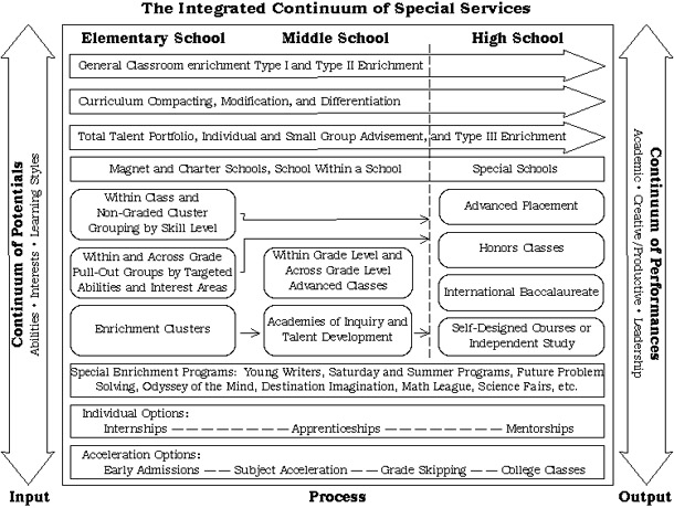Integrated Continuum of Special Services-Image Linked to a PDF File